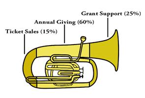 orchestra dallas tx, music education, fundraising, donations